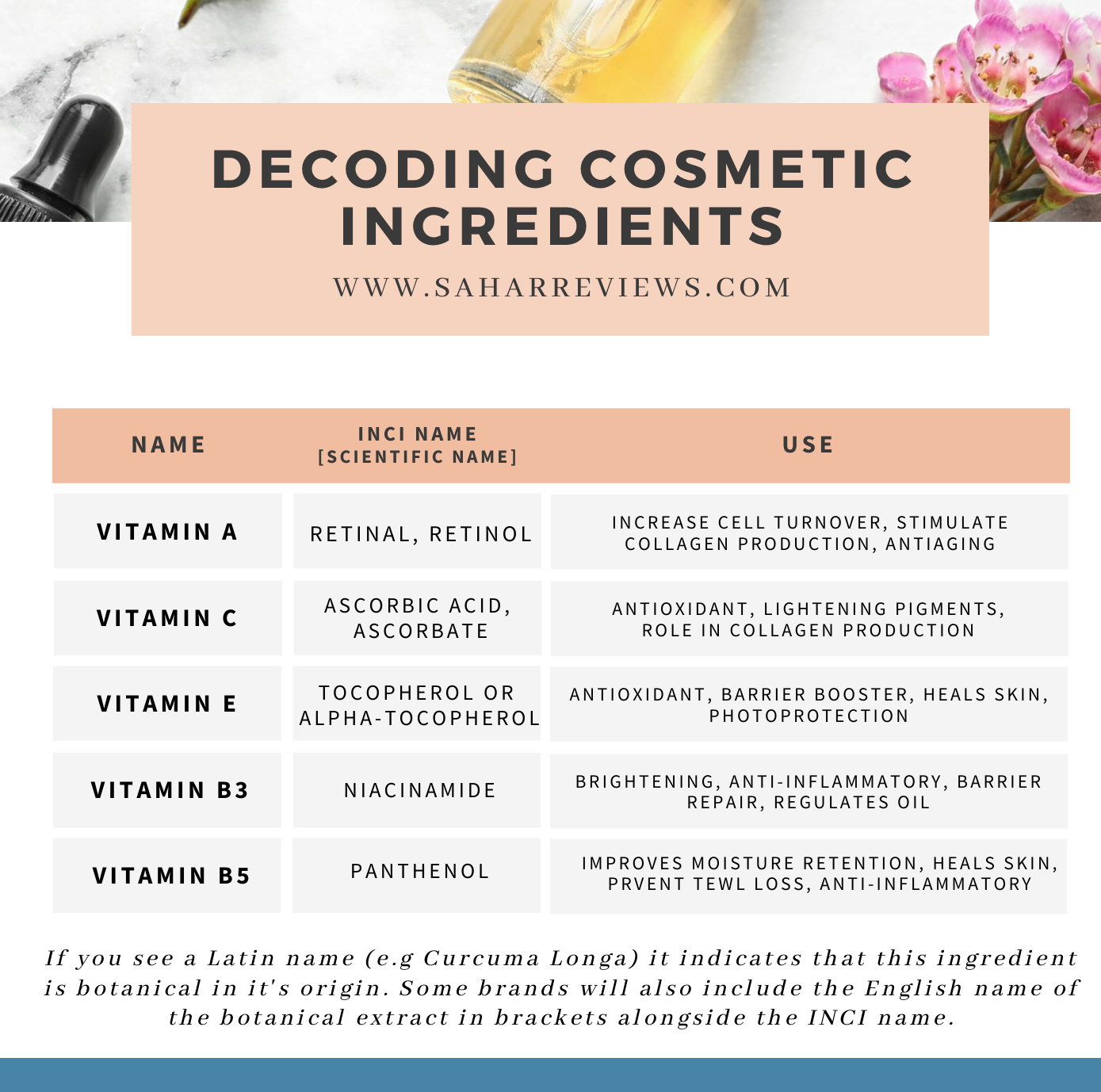Skincare label ingredients
